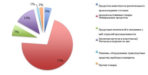 диаграмма Хона