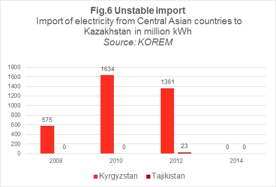 Sergei Domnin: Hydro-energy problems in Central Asia: A View from