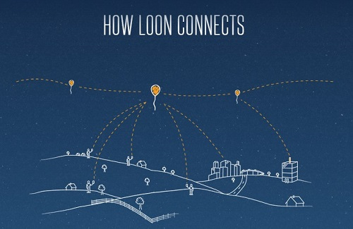 loon_connects