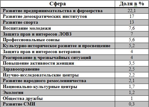 nno-2