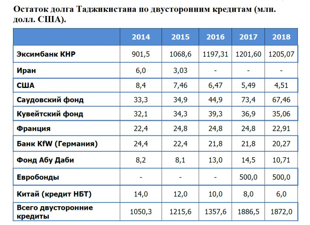 Манбаъ: Вазорати молияи Ҷумҳурии Тоҷикистон.
