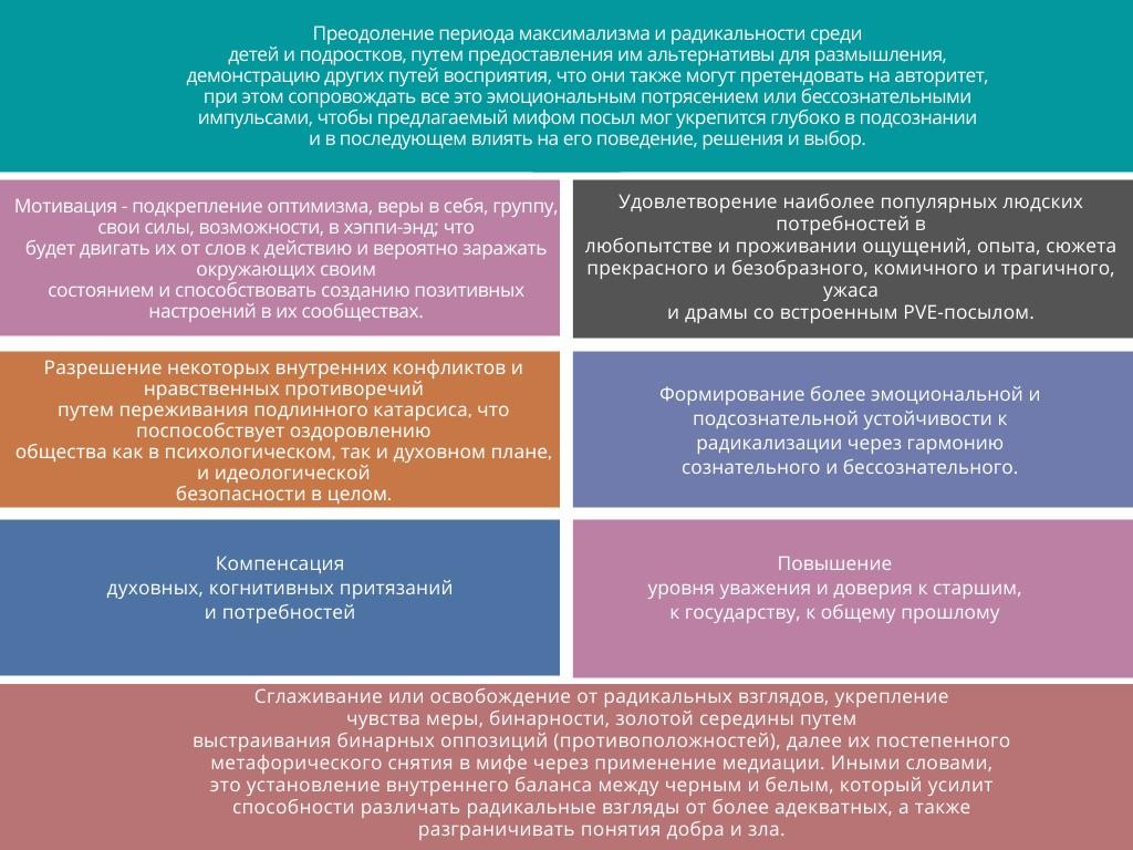 Рисунок 2. Потенциальные задачи конструктивных мифологем в PVE-проектах